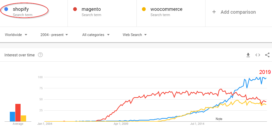 shopify vs woocommerce magento google trends