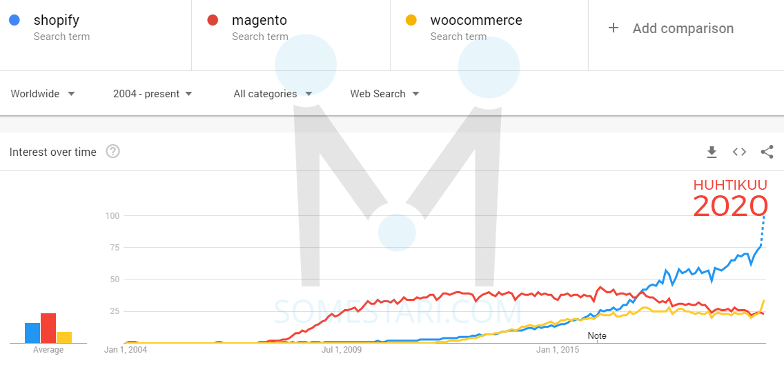 shopify vs woocommerce magento